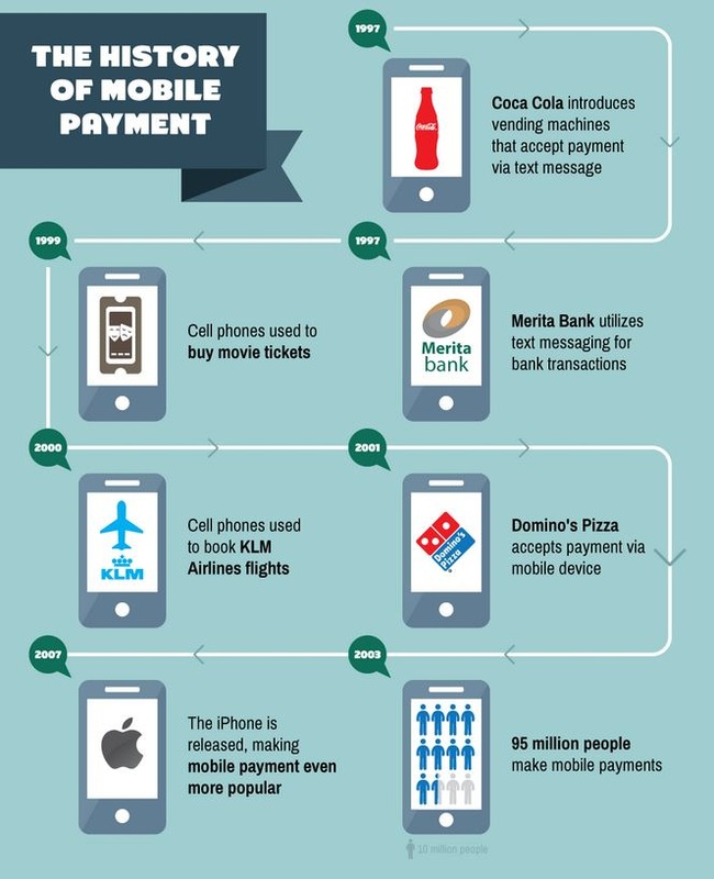 The Death Of The Payment Card And The Coming Mobile Pay